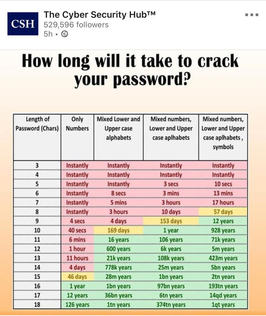 How long will it take to crack passowrd