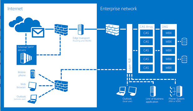 Microsoft Exchange Server 2013 enables you ...