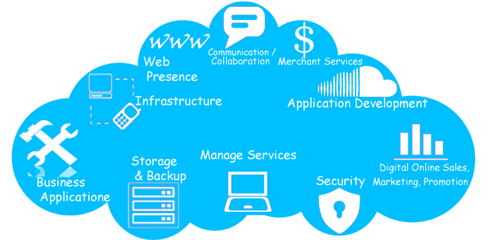 Cloud ServicesCloud ComputingCloud Solutions MumbaiIndia