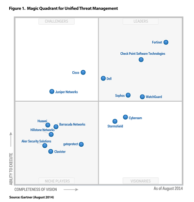 Magic Quadrant for 2014.